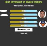 Sasa Jovanovic vs Alvaro Vazquez h2h player stats