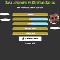 Sasa Jovanovic vs Christian Santos h2h player stats