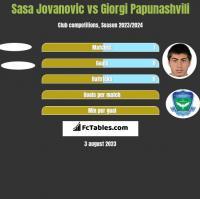 Sasa Jovanovic vs Giorgi Papunashvili h2h player stats
