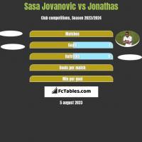 Sasa Jovanovic vs Jonathas h2h player stats