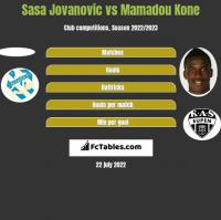 Sasa Jovanovic vs Mamadou Kone h2h player stats