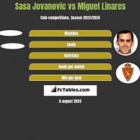 Sasa Jovanovic vs Miguel Linares h2h player stats