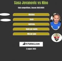 Sasa Jovanovic vs Nino h2h player stats