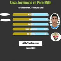 Sasa Jovanovic vs Pere Milla h2h player stats