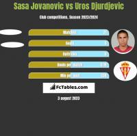 Sasa Jovanovic vs Uros Djurdjevic h2h player stats