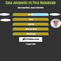 Sasa Jovanovic vs Peru Nolaskoain h2h player stats