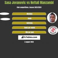 Sasa Jovanovic vs Neftali Manzambi h2h player stats