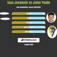 Sasa Jovanovic vs Javier Puado h2h player stats
