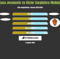 Sasa Jovanovic vs Victor Carpintero Mollejo h2h player stats