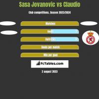 Sasa Jovanovic vs Claudio h2h player stats
