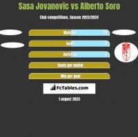 Sasa Jovanovic vs Alberto Soro h2h player stats