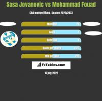 Sasa Jovanovic vs Mohammad Fouad h2h player stats