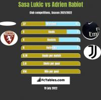 Sasa Lukić vs Adrien Rabiot h2h player stats