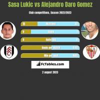 Sasa Lukic vs Alejandro Daro Gomez h2h player stats