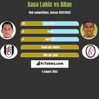 Sasa Lukic vs Allan h2h player stats