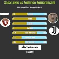 Sasa Lukić vs Federico Bernardeschi h2h player stats