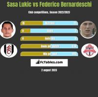 Sasa Lukic vs Federico Bernardeschi h2h player stats