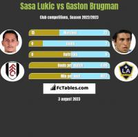 Sasa Lukic vs Gaston Brugman h2h player stats