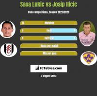 Sasa Lukic vs Josip Ilicic h2h player stats