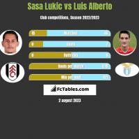Sasa Lukić vs Luis Alberto h2h player stats