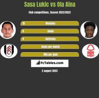 Sasa Lukic vs Ola Aina h2h player stats