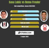 Sasa Lukic vs Remo Freuler h2h player stats