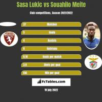 Sasa Lukić vs Souahilo Meite h2h player stats