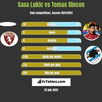 Sasa Lukić vs Tomas Rincon h2h player stats