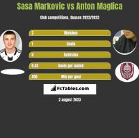 Sasa Markovic vs Anton Maglica h2h player stats