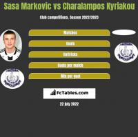Sasa Markovic vs Charalampos Kyriakou h2h player stats
