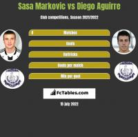 Sasa Markovic vs Diego Aguirre h2h player stats