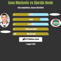 Sasa Markovic vs Djordje Denic h2h player stats