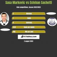 Sasa Markovic vs Esteban Sachetti h2h player stats