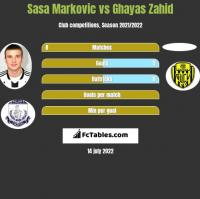 Sasa Markovic vs Ghayas Zahid h2h player stats