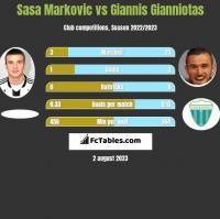 Sasa Markovic vs Giannis Gianniotas h2h player stats