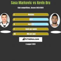 Sasa Markovic vs Kevin Bru h2h player stats