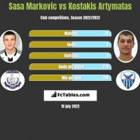 Sasa Markovic vs Kostakis Artymatas h2h player stats