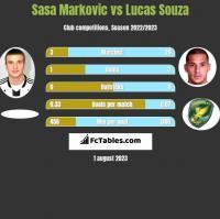 Sasa Markovic vs Lucas Souza h2h player stats