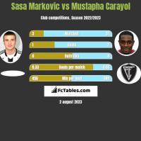 Sasa Markovic vs Mustapha Carayol h2h player stats