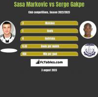Sasa Markovic vs Serge Gakpe h2h player stats