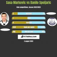 Sasa Markovic vs Danilo Spoljaric h2h player stats