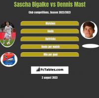 Sascha Bigalke vs Dennis Mast h2h player stats