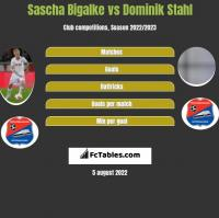 Sascha Bigalke vs Dominik Stahl h2h player stats