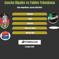 Sascha Bigalke vs Fabien Tchenkoua h2h player stats