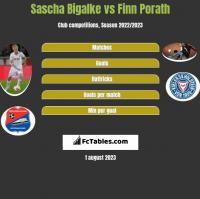Sascha Bigalke vs Finn Porath h2h player stats
