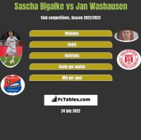 Sascha Bigalke vs Jan Washausen h2h player stats