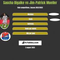 Sascha Bigalke vs Jim-Patrick Mueller h2h player stats