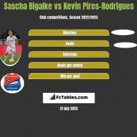 Sascha Bigalke vs Kevin Pires-Rodrigues h2h player stats