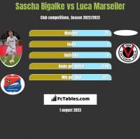 Sascha Bigalke vs Luca Marseiler h2h player stats
