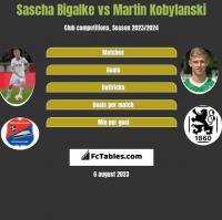 Sascha Bigalke vs Martin Kobylanski h2h player stats